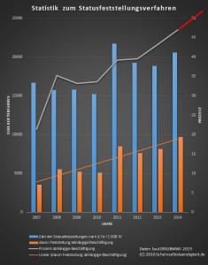 Statistik zum Statusfeststellungsverfahren Clearingstelle DRV